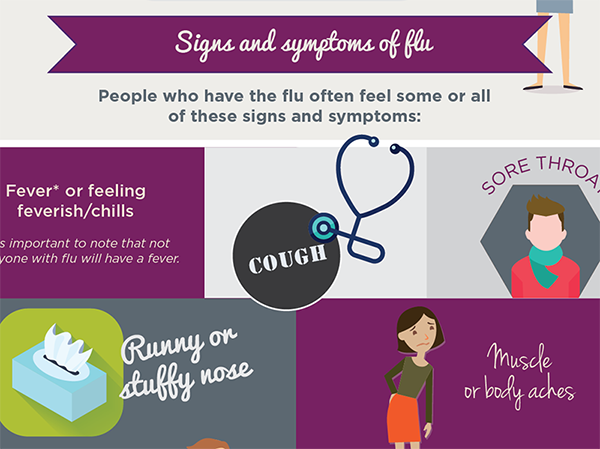 Signs of Flu